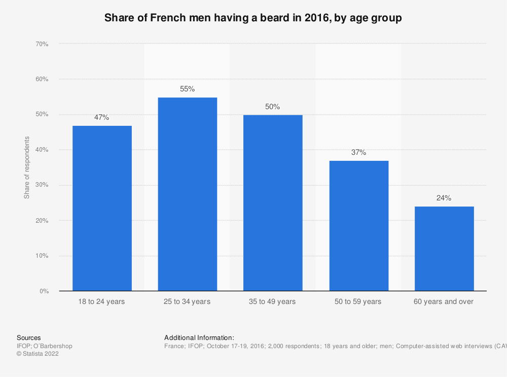Statistic: Share of French men having a beard in 2016, by age group | Statista