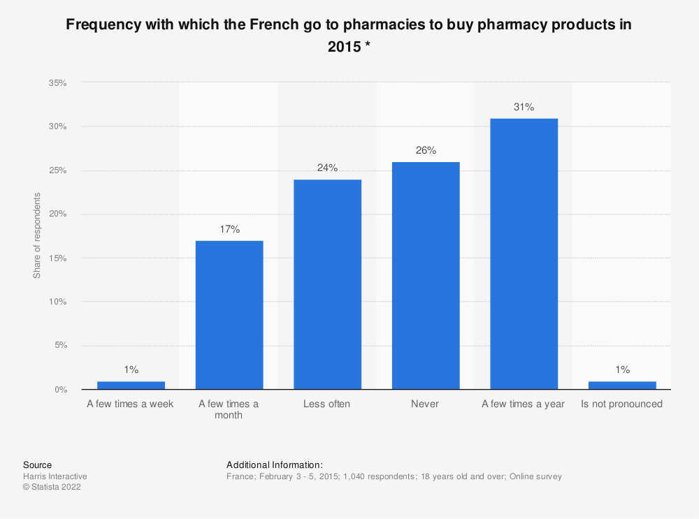 Statistic: Frequency with which the French go to pharmacies to buy pharmacy products in 2015 * | Statista