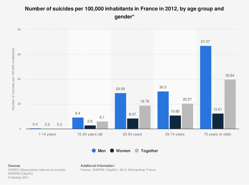 Statistic: Number of suicides per 100,000 inhabitants in France in 2012, by age group and sex * | Statista
