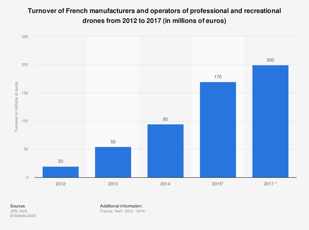 Statistic: Turnover of French manufacturers and operators of professional and recreational drones from 2012 to 2017 (in millions of euros) | Statista