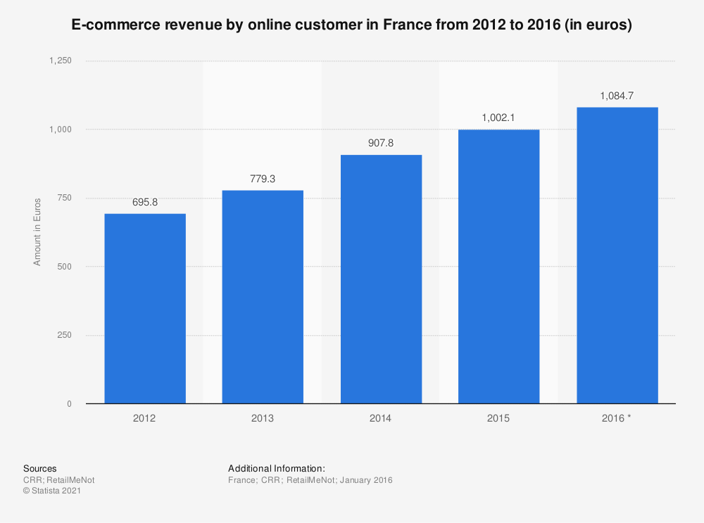 Statistic: E-commerce revenue by online customer in France from 2012 to 2016 (in euros) | Statista