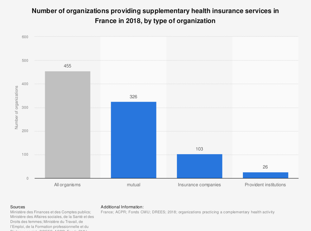 Statistic: Number of organizations providing supplementary health insurance services in France in 2015, by type of organization | Statista