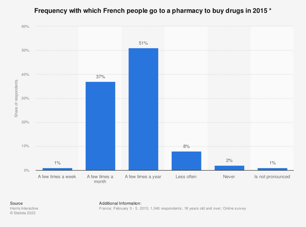 Statistic: Frequency with which French people go to a pharmacy to buy drugs in 2015 * | Statista