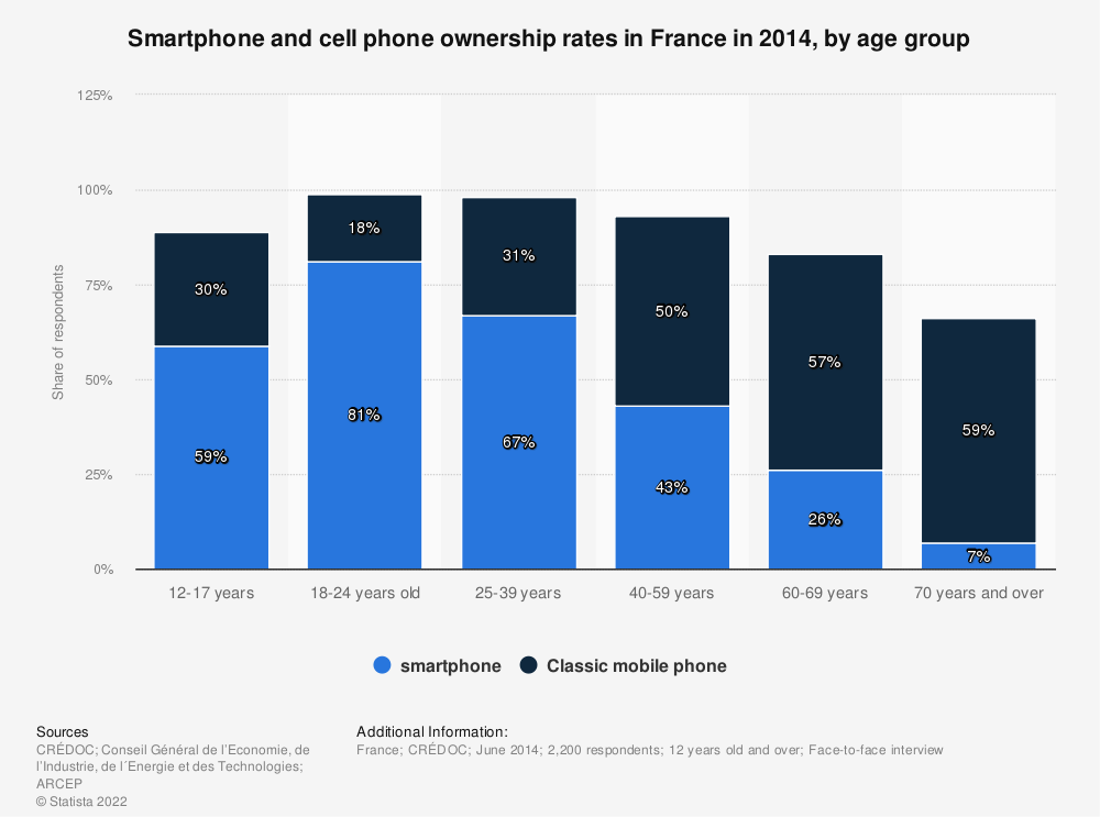 Statistic: Smartphone and cell phone ownership rates in France in 2014, by age group | Statista