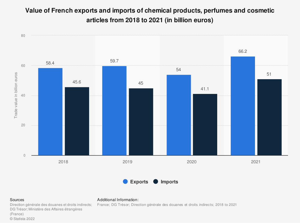 Statistic: Value of French exports and imports of chemical products, perfumes and cosmetic articles from 2018 to 2019 (in billion euros) | Statista
