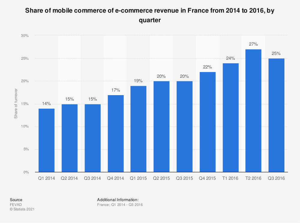 Statistic: Share of mobile commerce of e-commerce revenue in France from 2014 to 2016, by quarter | Statista