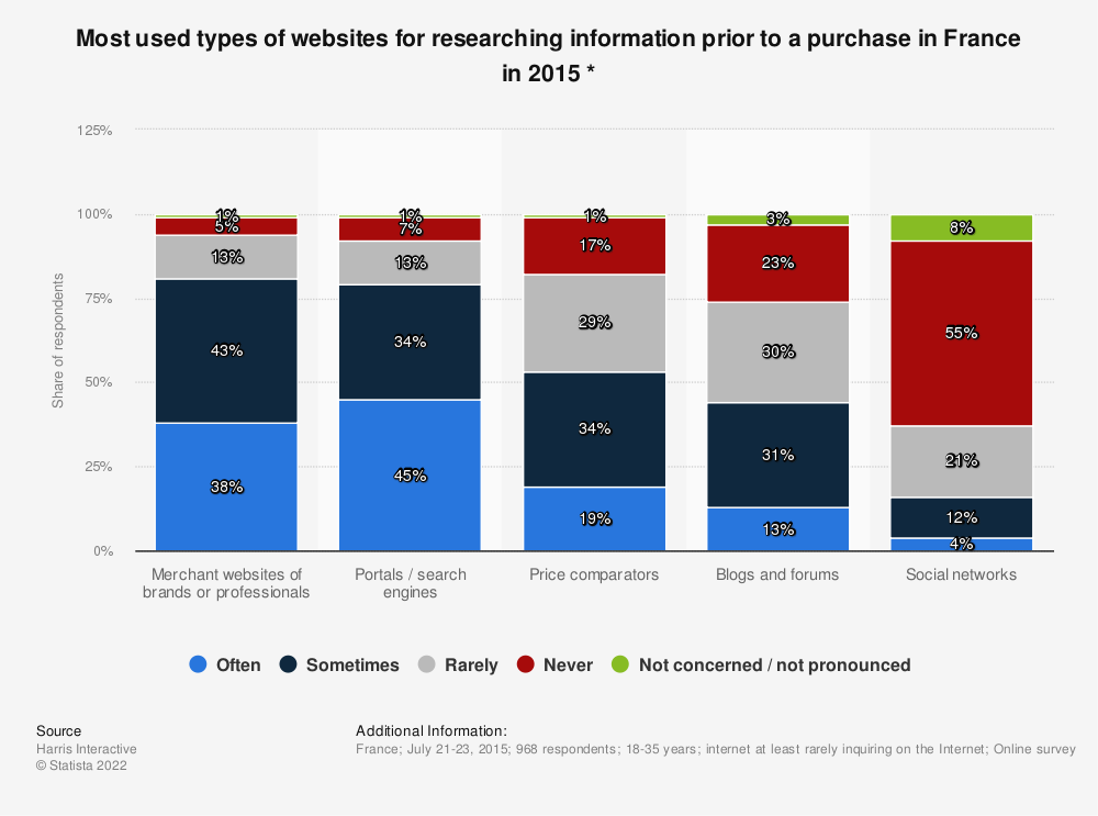 Statistic: Most used types of websites for researching information prior to a purchase in France in 2015 *   Statista