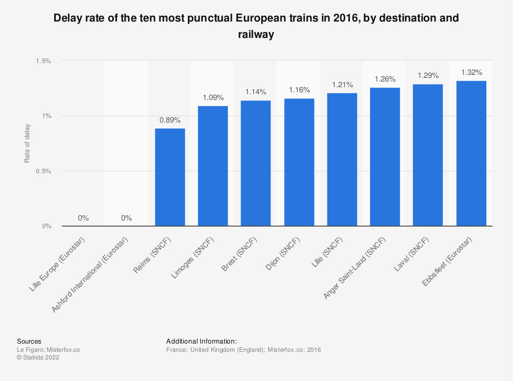 Statistic: Delay rate of the ten least punctual European trains in 2016, by destination and railway | Statista