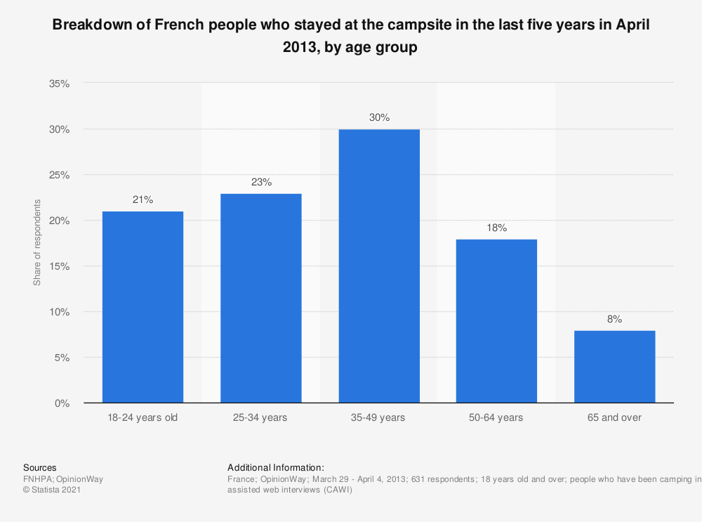 Statistic: Breakdown of French people who stayed at the campsite in the last five years in April 2013, by age group | Statista
