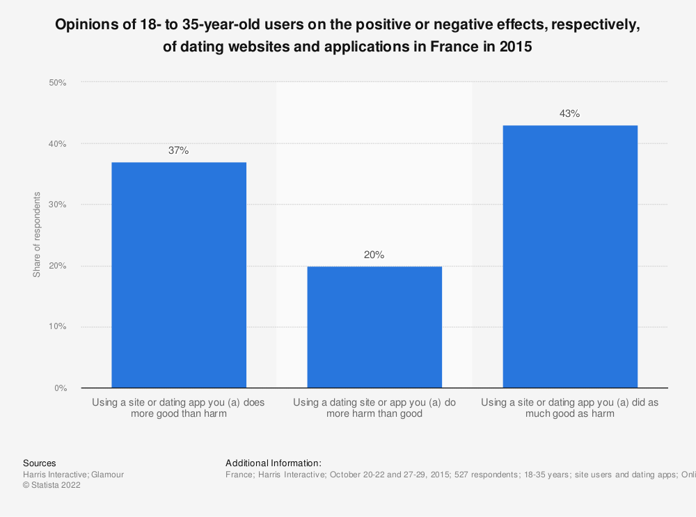 Statistic: Opinions of 18- to 35-year-old users on the positive or negative effects, respectively, of dating websites and applications in France in 2015 | Statista