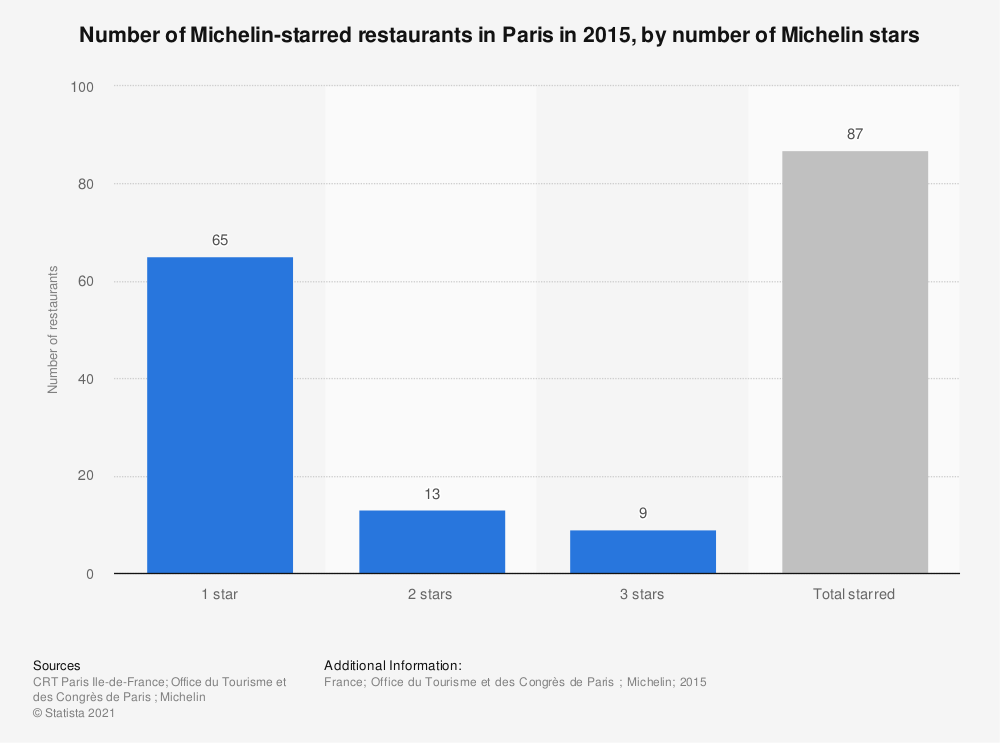 Statistic: Number of Michelin-starred restaurants in Paris in 2015, by number of Michelin stars | Statista