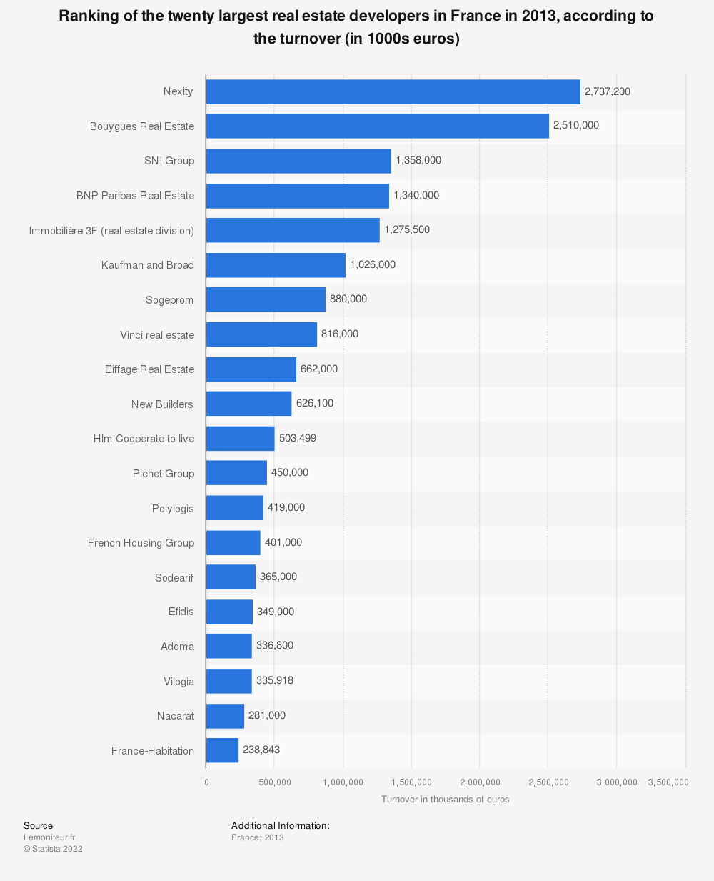 Statistic: Ranking of the twenty largest real estate developers in France in 2013, according to the turnover (in 1000s euros) | Statista