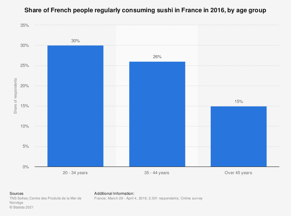 Statistic: Share of French people regularly consuming sushi in France in 2016, by age group   Statista