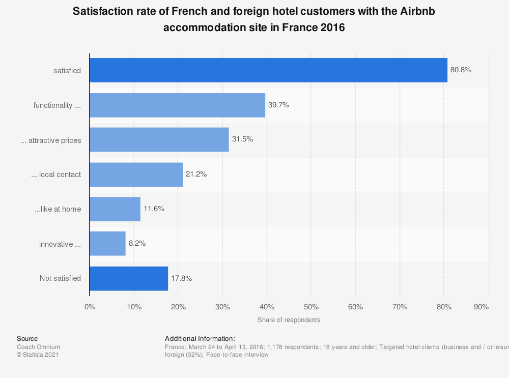 Statistic: Satisfaction rate of French and foreign hotel customers with the Airbnb accommodation site in France 2016 | Statista