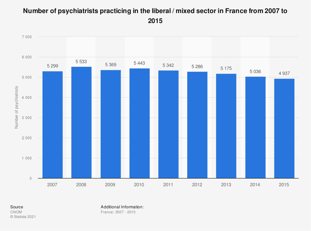 Statistic: Number of psychiatrists practicing in the liberal / mixed sector in France from 2007 to 2015 | Statista