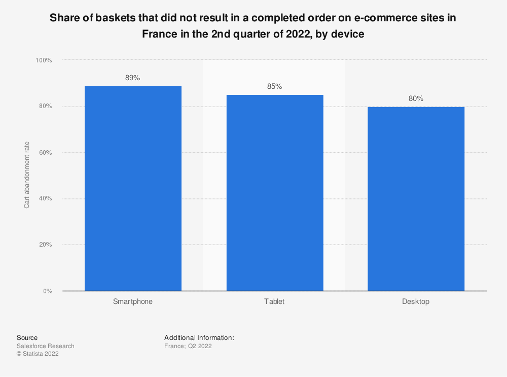 Statistic: Conversion rate of e-commerce sites in the retail sector in France in the 2nd quarter of 2016* | Statista