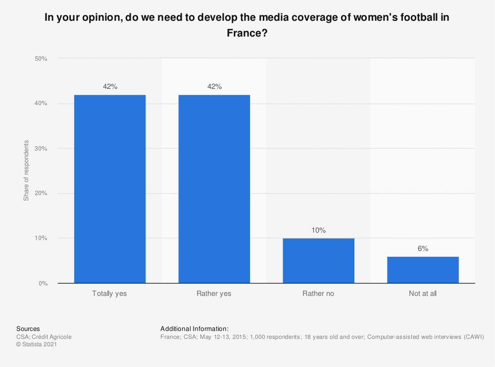 Statistic: In your opinion, do we need to develop the media coverage of women's football in France? | Statista