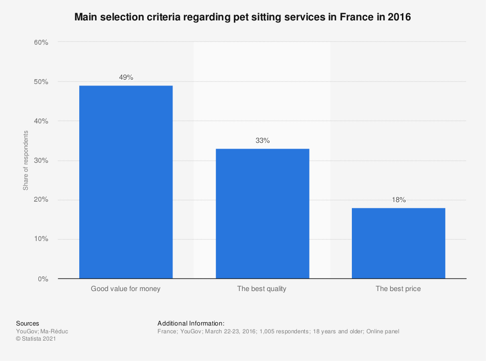 Statistic: Main selection criteria regarding pet sitting services in France in 2016 | Statista