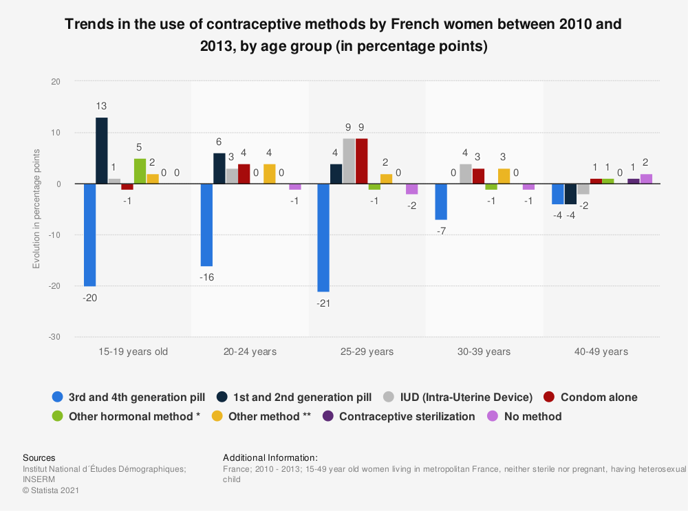 Statistic: Trends in the use of contraceptive methods by French women between 2010 and 2013, by age group (in percentage points) | Statista