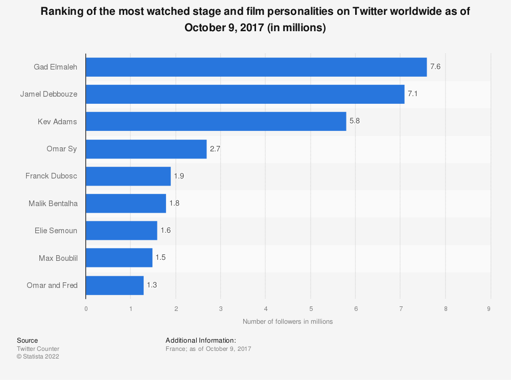 Statistic: Ranking of the most watched stage and film personalities on Twitter worldwide as of October 9, 2017 (in millions) | Statista