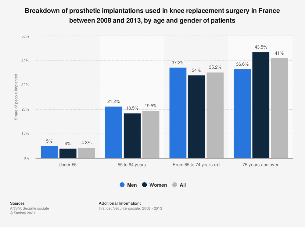 Statistic: Breakdown of prosthetic implantations used in knee replacement surgery in France between 2008 and 2013, by age and gender of patients | Statista