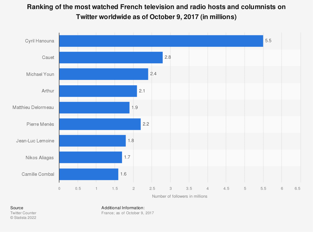 Statistic: Ranking of the most watched French television and radio hosts and columnists on Twitter worldwide as of October 9, 2017 (in millions) | Statista