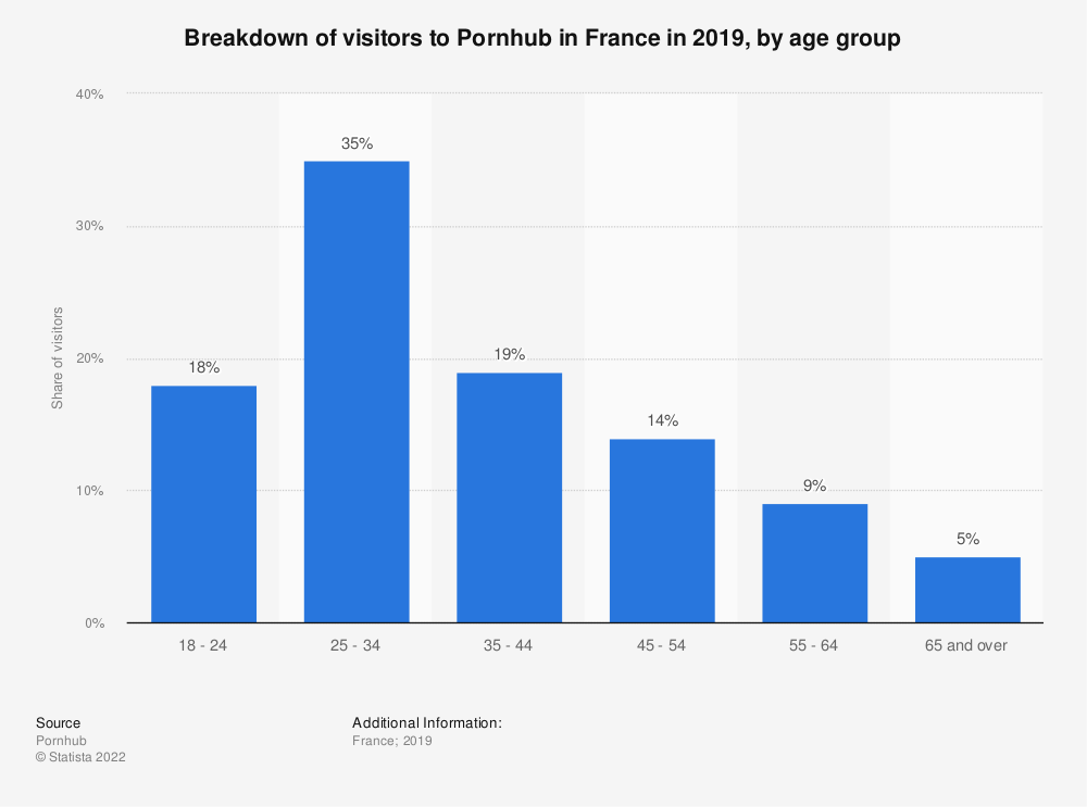 Statistic: Breakdown of visitors to Pornhub in France in 2016, by age group | Statista