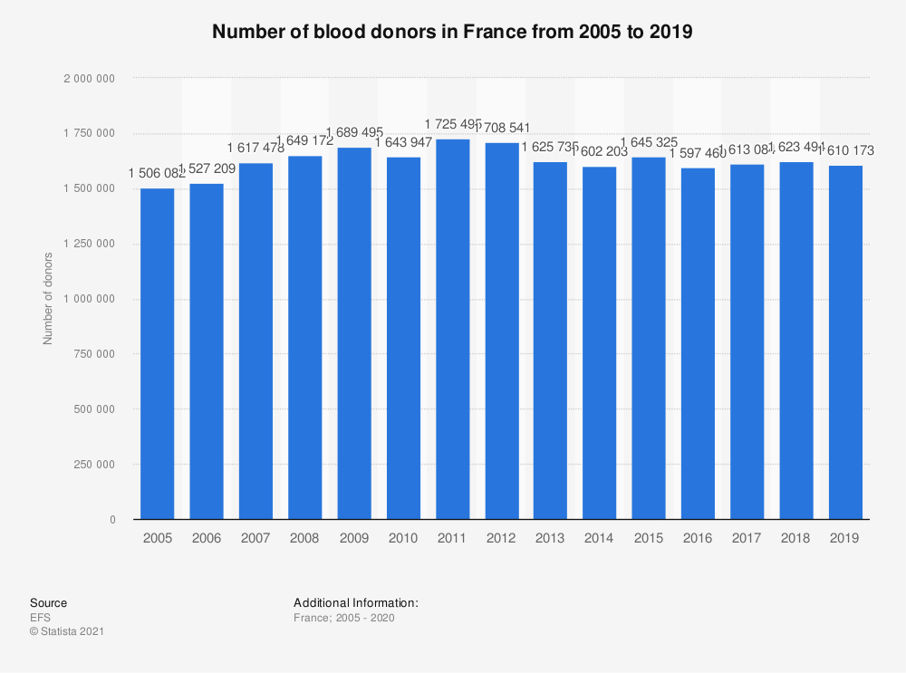 Statistic: Number of blood donors in France from 2005 to 2015 | Statista
