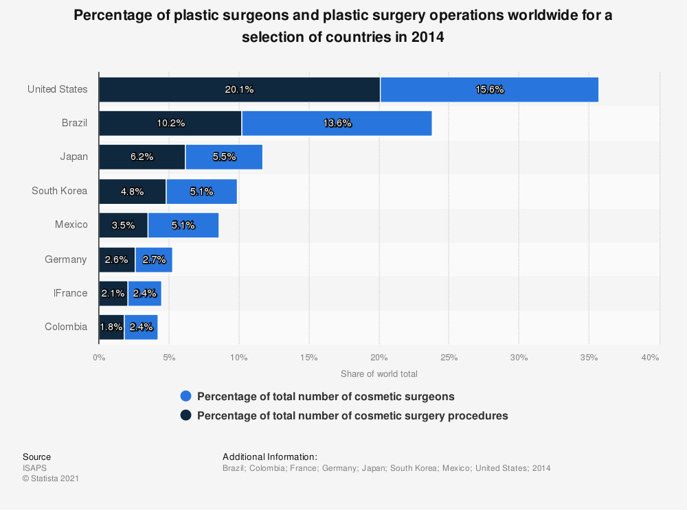 Statistic: Percentage of plastic surgeons and plastic surgery operations worldwide for a selection of countries in 2014 | Statista