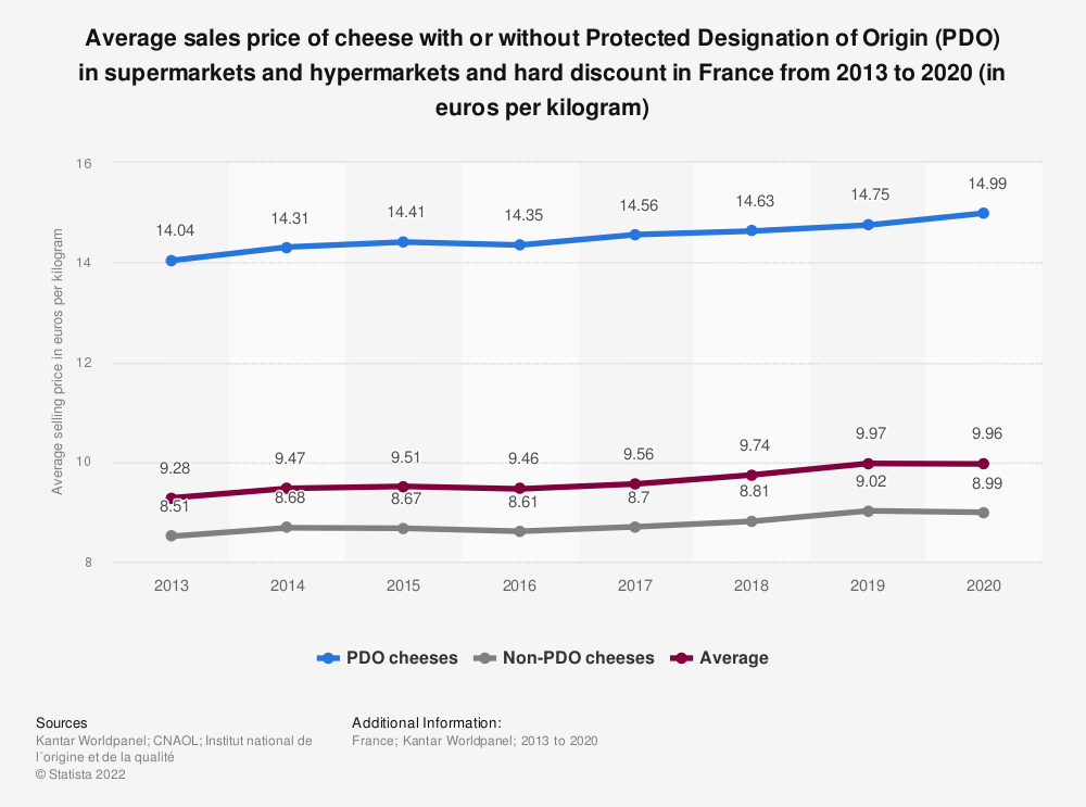 Statistic: Average sales price of cheese with or without Protected Designation of Origin (PDO) in supermarkets and hypermarkets and hard discount in France in 2013 and 2015 (in euros per kilogram) | Statista