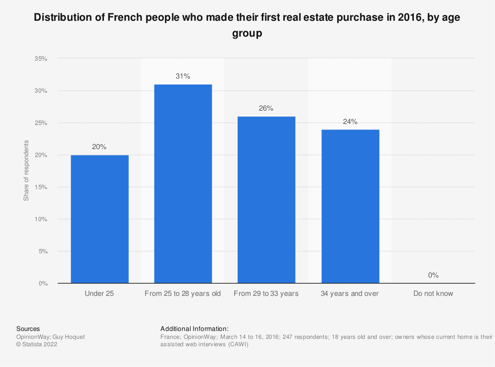 Statistic: Distribution of French people who made their first real estate purchase in 2016, by age group | Statista