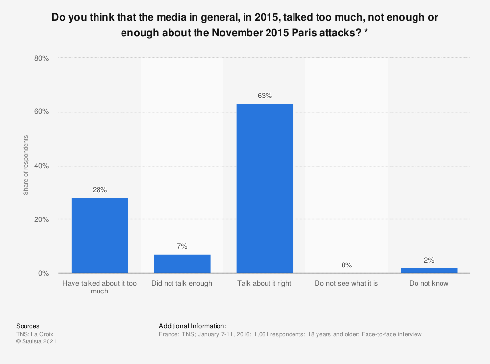 Statistic: Do you think that the media in general, in 2015, talked too much, not enough or enough about the November 2015 Paris attacks? * | Statista