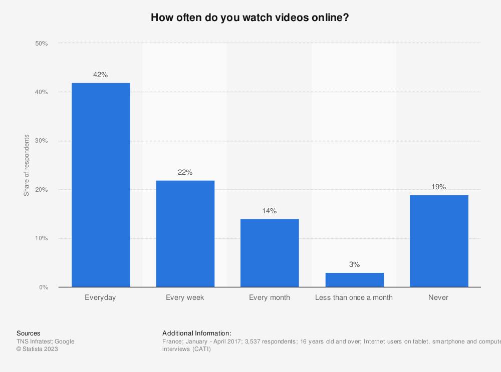 Statistic: How often do you watch videos online? | Statista