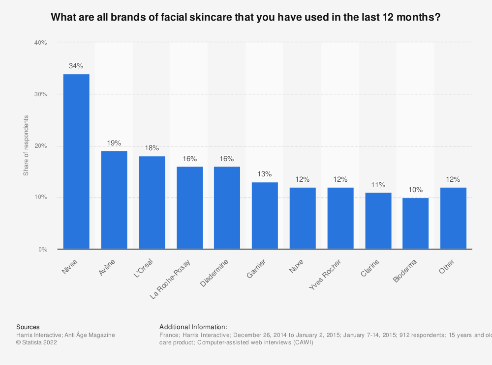 Statistic: What are all brands of facial skincare that you have used in the last 12 months?   Statista
