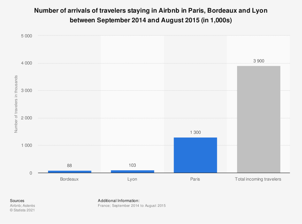 Statistic: Number of arrivals of travelers staying in Airbnb in Paris, Bordeaux and Lyon between September 2014 and August 2015 (in 1,000s) | Statista