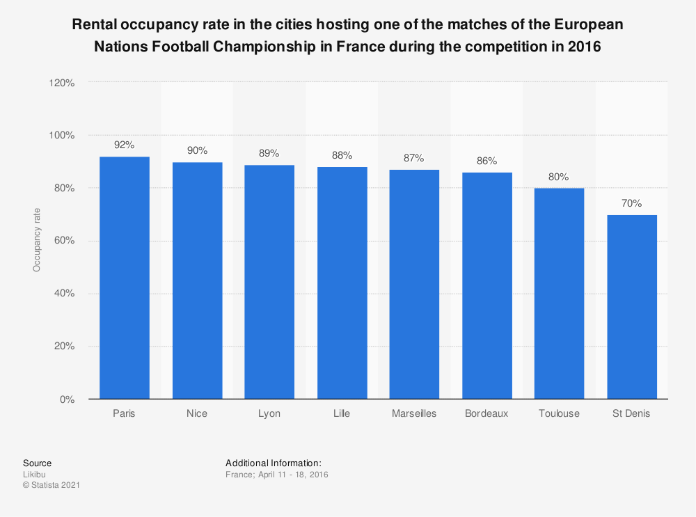 Statistic: Rental occupancy rate in the cities hosting one of the matches of the European Nations Football Championship in France during the competition in 2016 | Statista