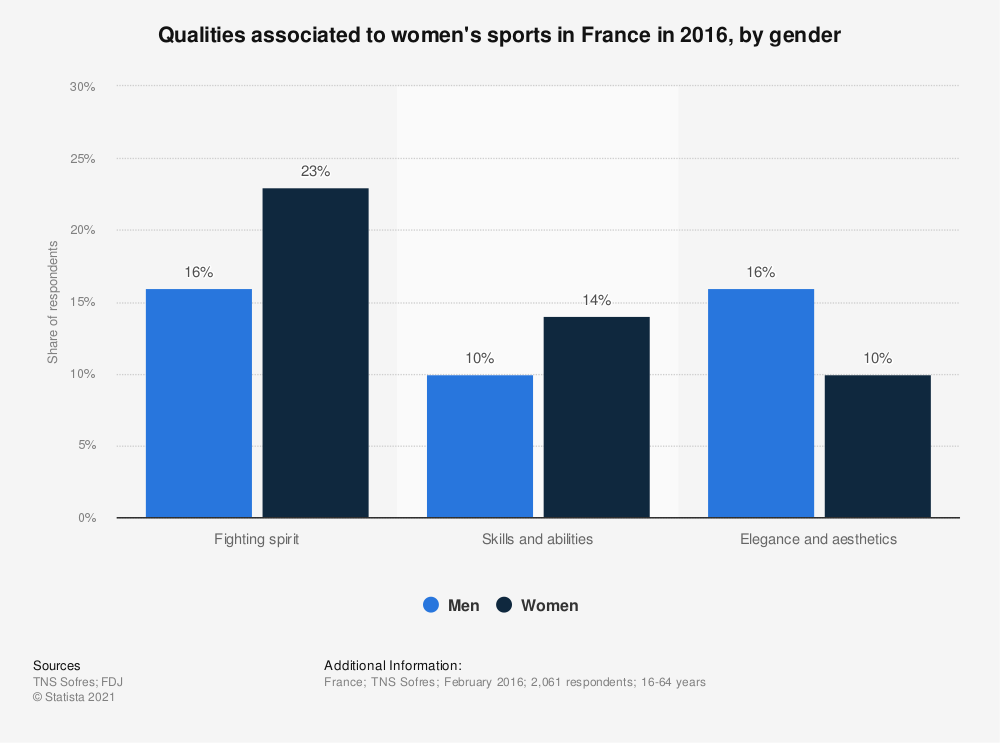 Statistic: Qualities associated to women's sports in France in 2016, by gender  | Statista