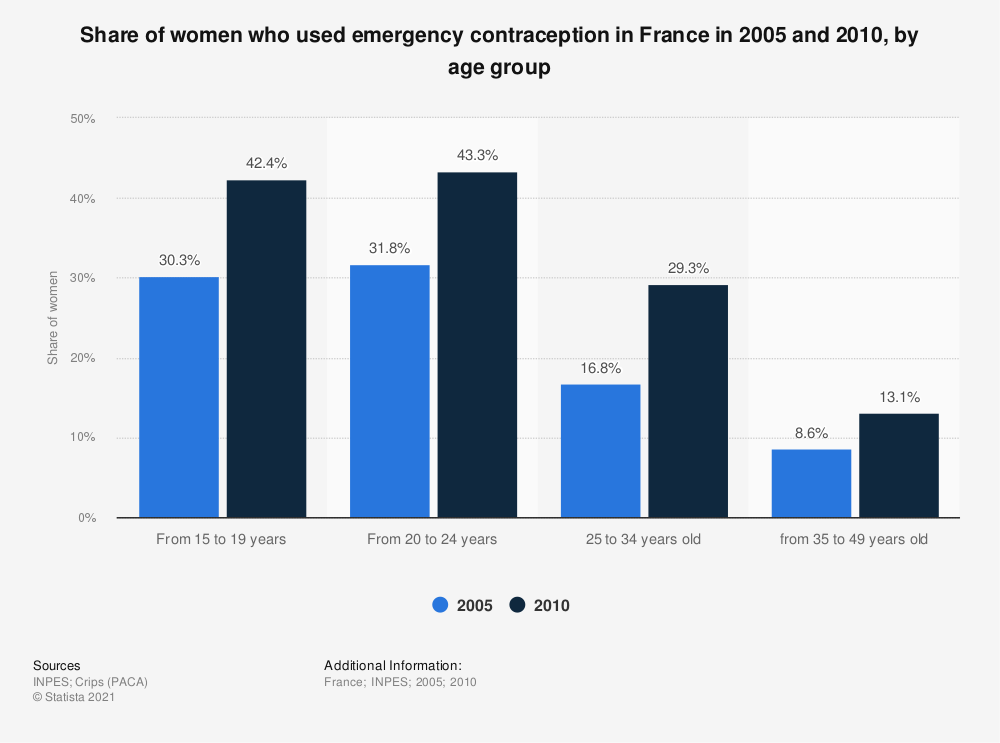 Statistic: Share of women who used emergency contraception in France in 2005 and 2010, by age group | Statista