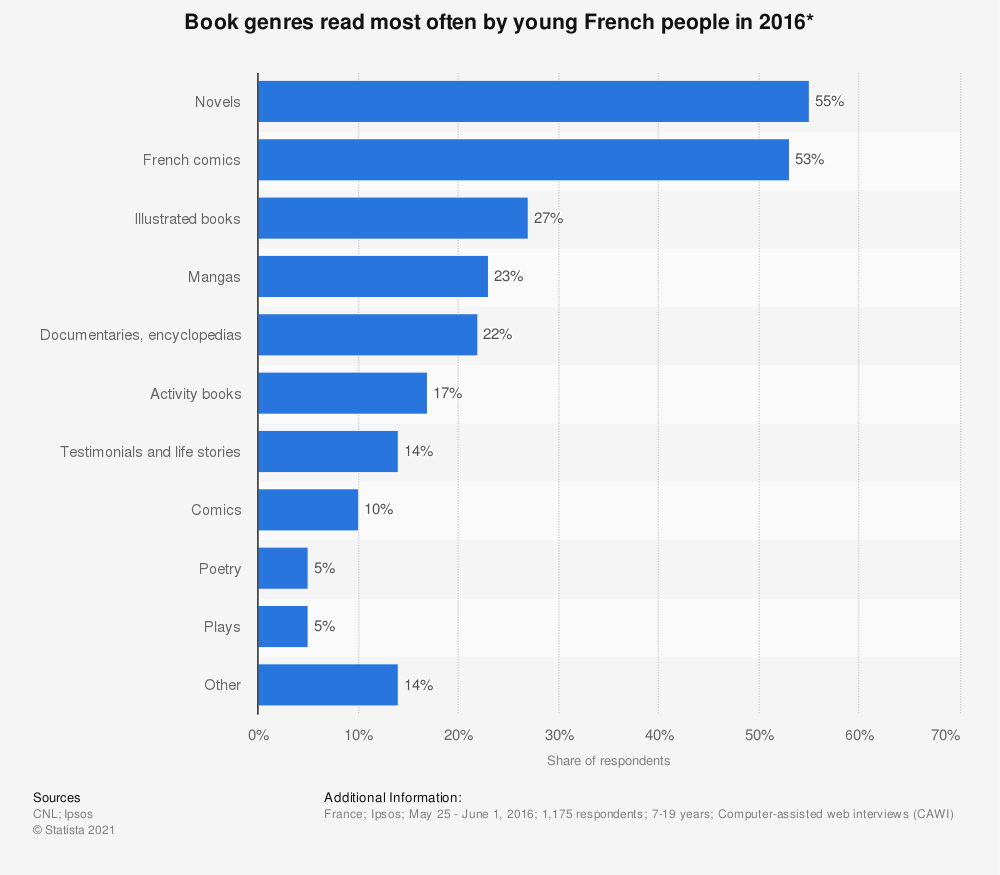 Statistic: Book genres read most often by young French people in 2016* | Statista