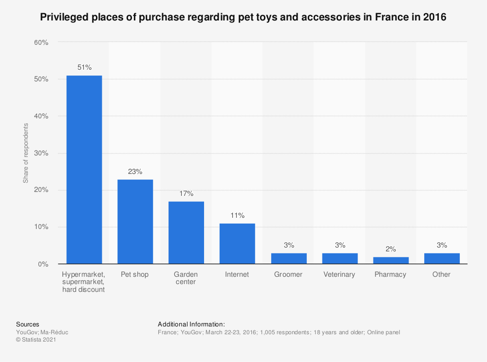 Statistic: Privileged places of purchase regarding pet toys and accessories in France in 2016 | Statista
