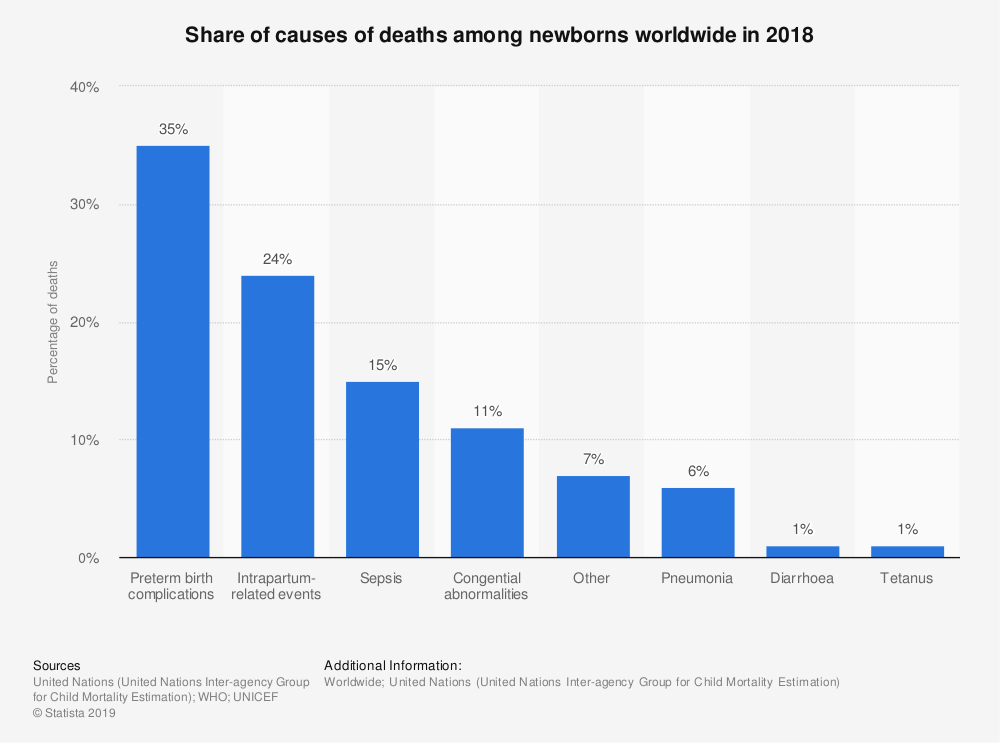 Statistic: Share of causes of deaths among newborns worldwide in 2018 | Statista