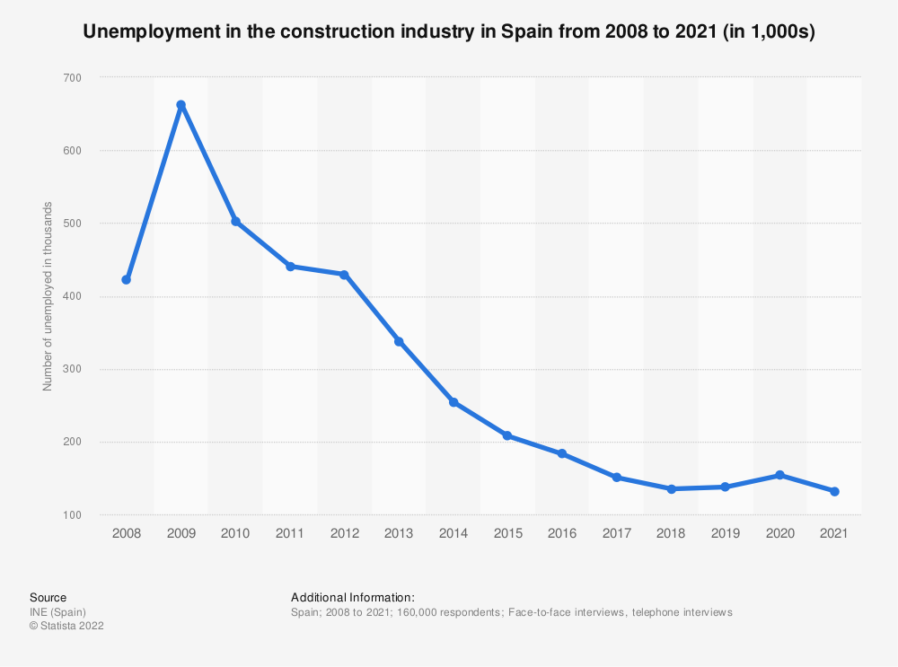 Statistic: Unemployment rate in the construction industry in Spain between 2005 and 2019 | Statista