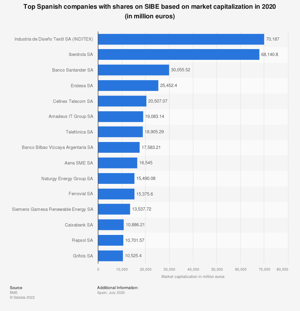 Statistic: Top Spanish companies with shares on SIBE based on market capitalization in 2020 (in million euros) | Statista
