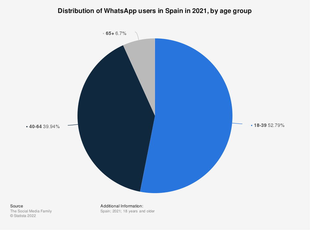 Statistic: Distribution share of people using Whatsapp in Spain in 2016, by age group | Statista