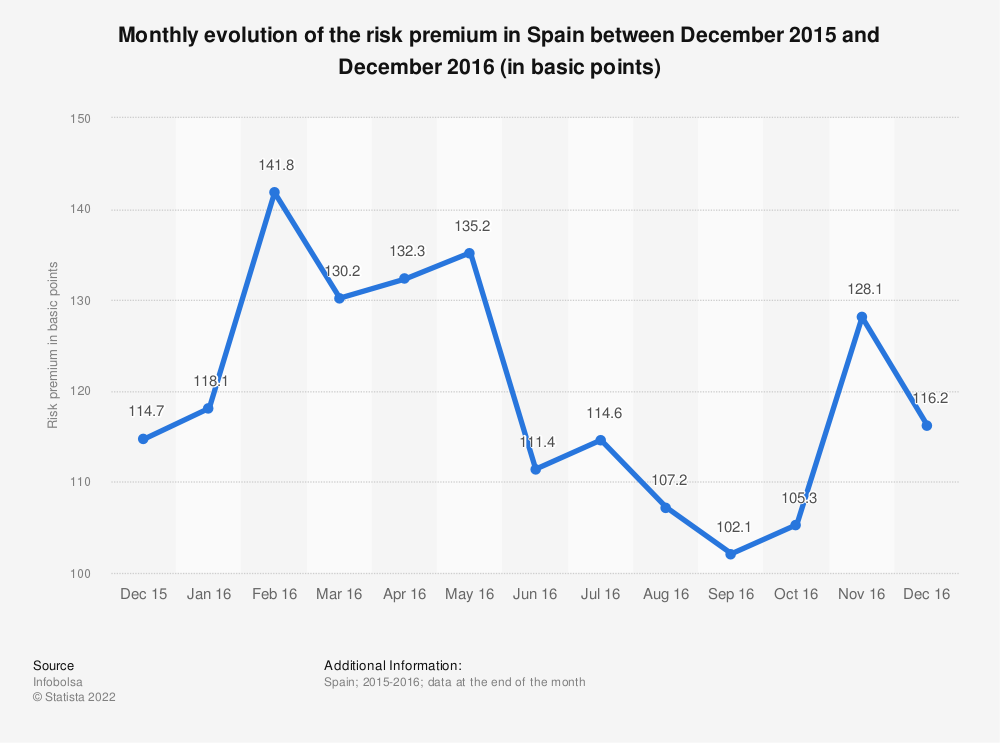 Statistic: Monthly evolution of the risk premium in Spain between December 2015 and December 2016 (in basic points) | Statista