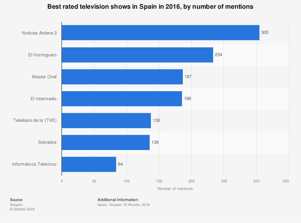 Statistic: Best rated television shows in Spain in 2016, by number of mentions | Statista