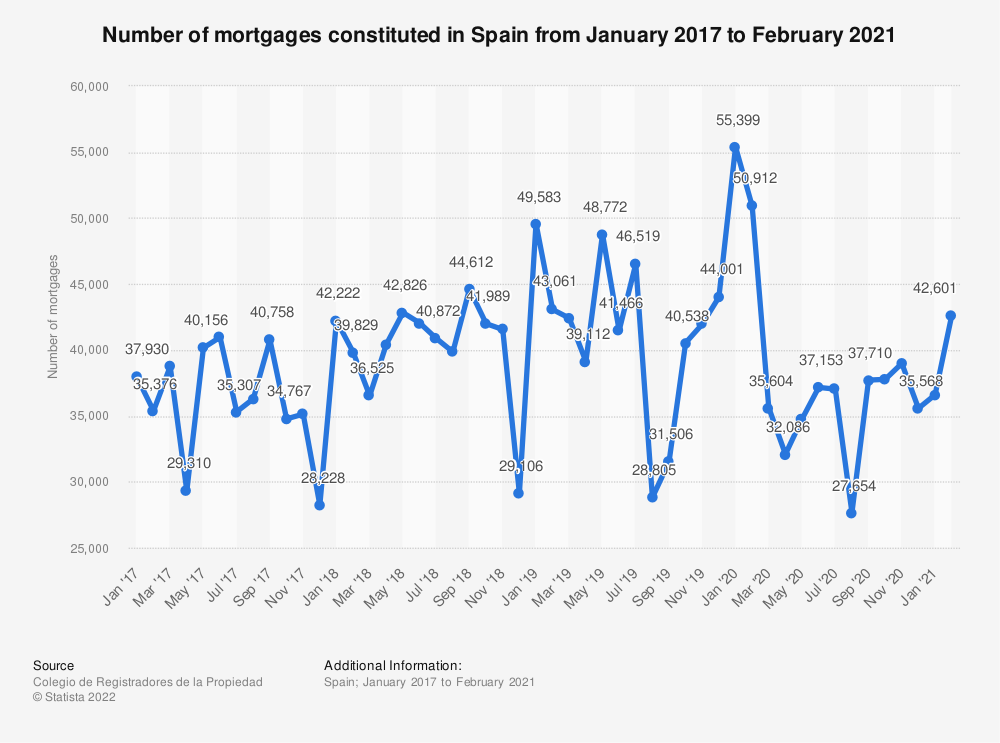 Statistic: Number of mortgages constituted in Spain from August 2016 to July 2018 | Statista