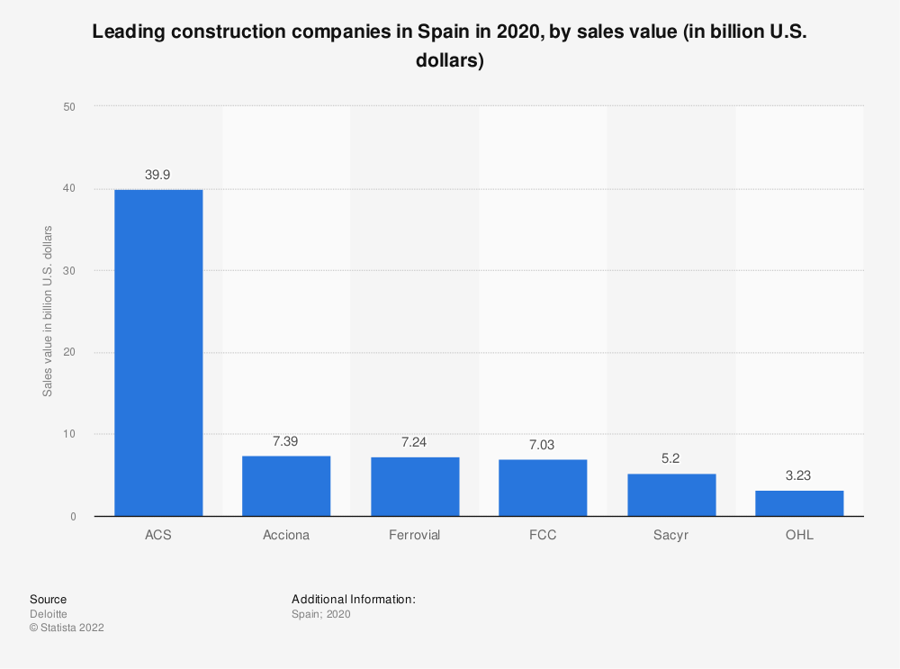Statistic: Leading construction companies in Spain in 2016, by sales value (in million euros) | Statista