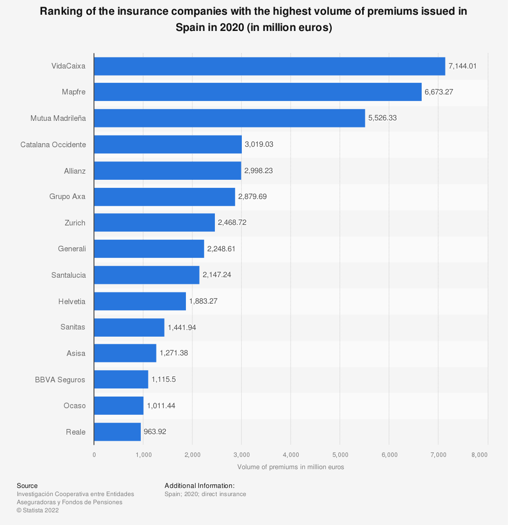Statistic: Ranking of the insurance companies with the highest volume of premiums issued in Spain in 2015 (in millions of euros) | Statista