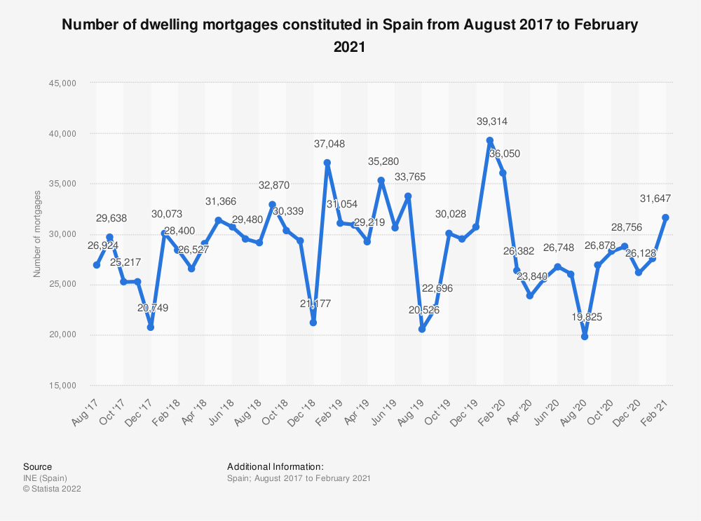 Statistic: Number of dwelling mortgages constituted in Spain from August 2017 to September 2020 | Statista